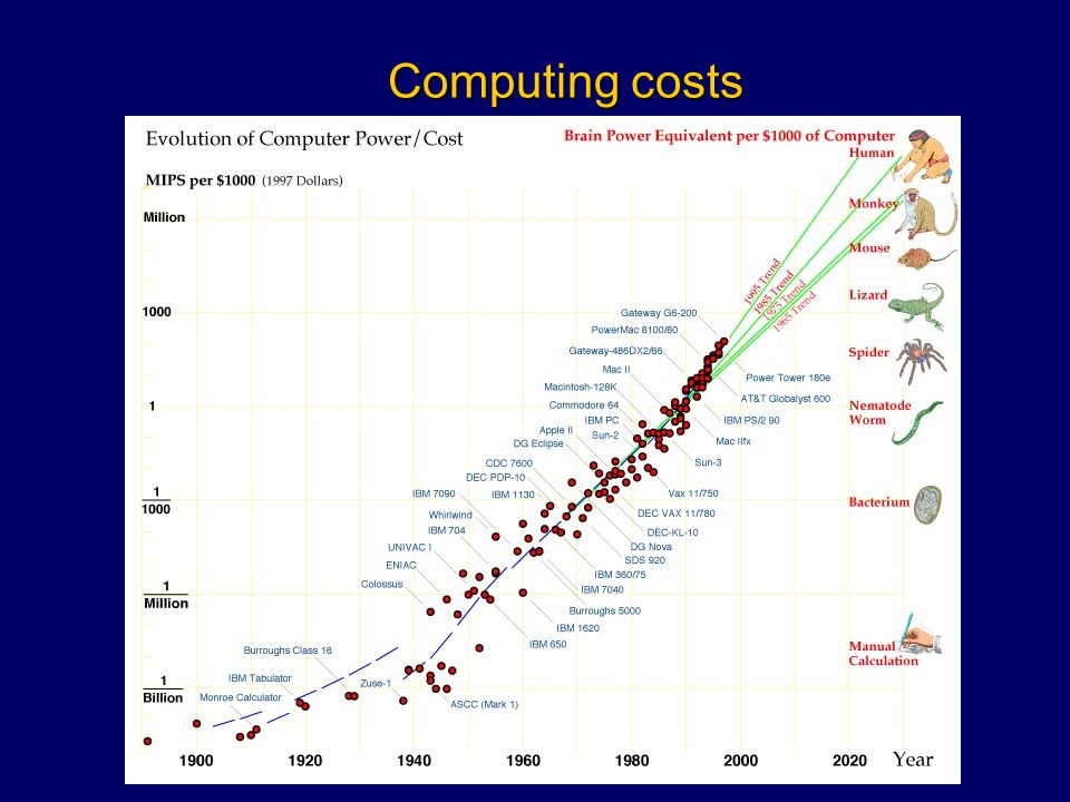 Computing costs