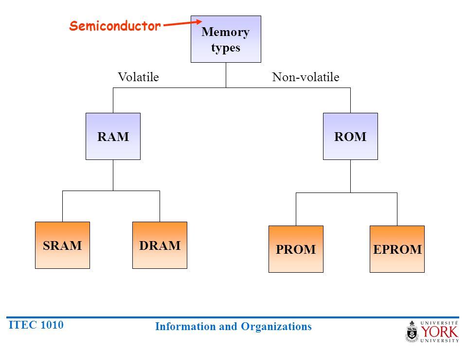 Semiconductor Memory types Volatile Non-volatile RAM ROM SRAM DRAM PROM EPROM
