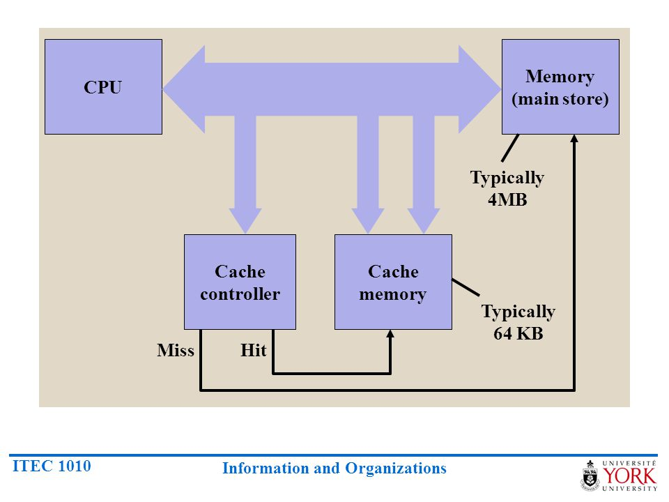 CPU Memory (main store) Typically 4MB Cache controller Cache memory Typically 64 KB Miss Hit