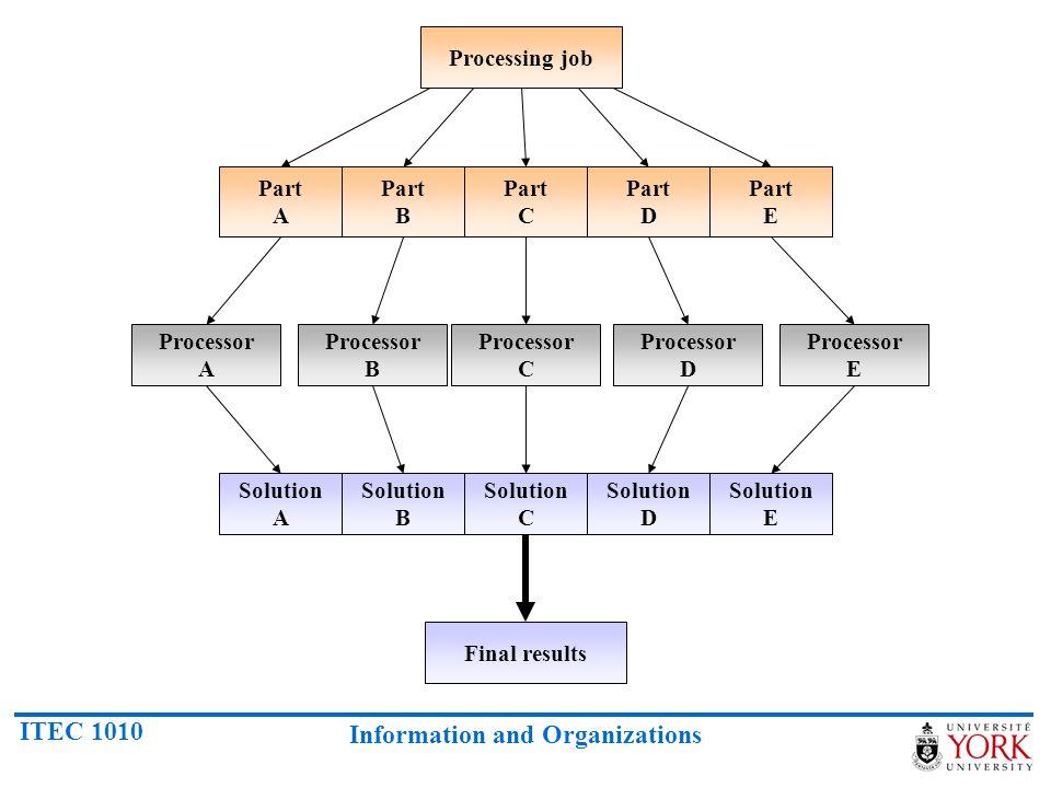 Processing job Part A. Part B. Part C. Part D. Part E. Processor. A. Processor. B. Processor.