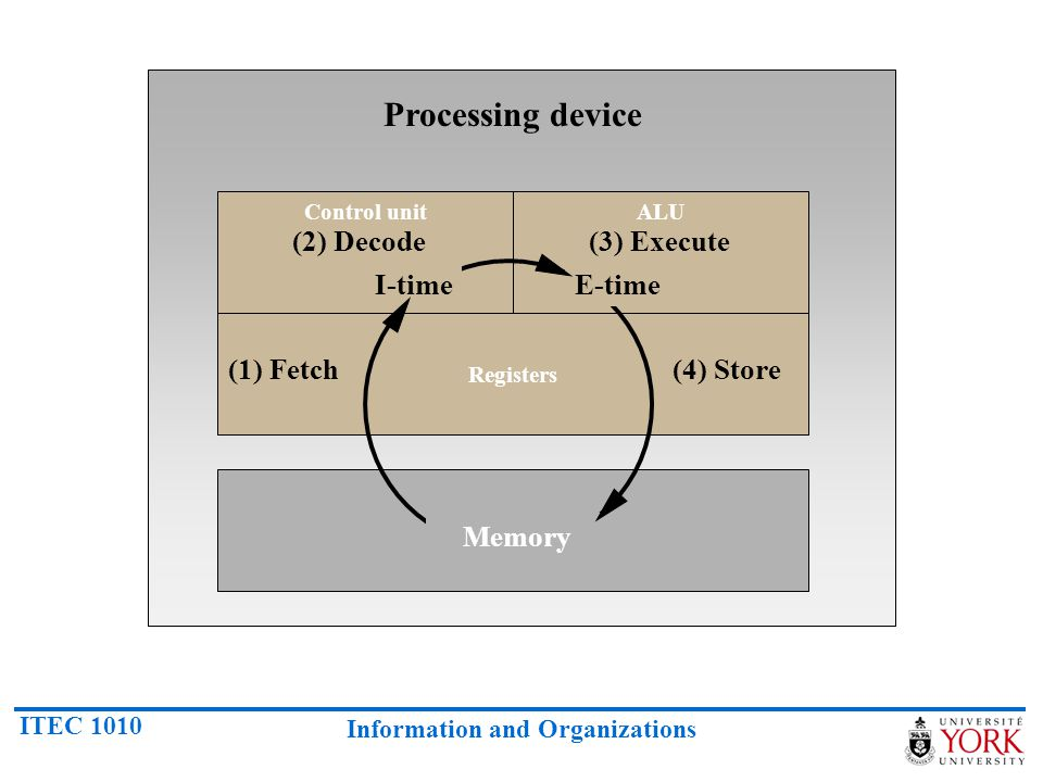 Processing device (2) Decode (3) Execute I-time E-time (1) Fetch