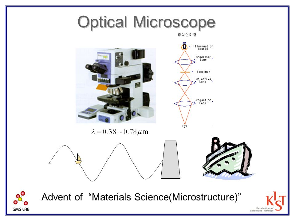 Advent of Materials Science(Microstructure)