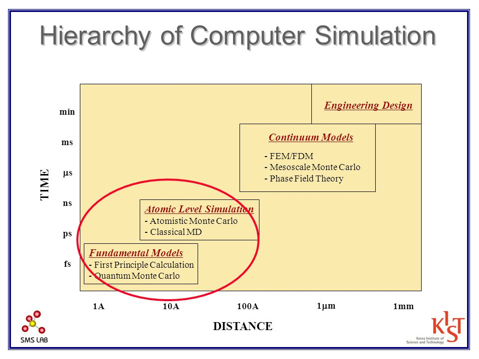 Hierarchy of Computer Simulation