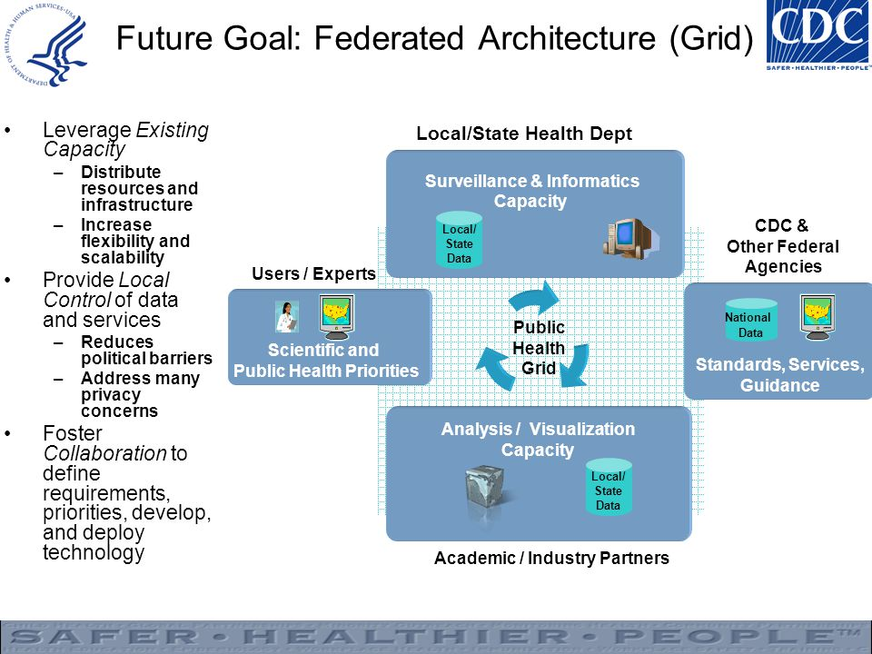 Future Goal: Federated Architecture (Grid)