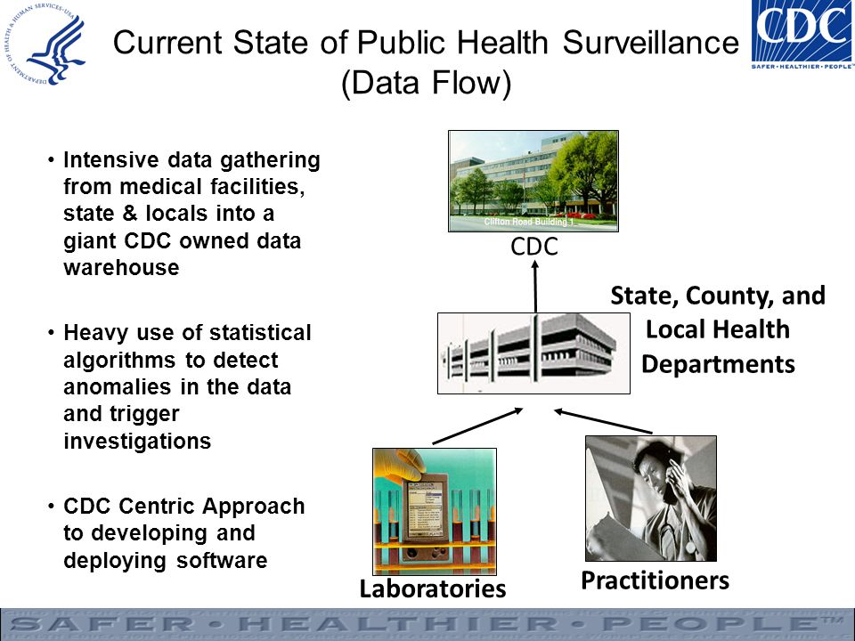 Current State of Public Health Surveillance (Data Flow)