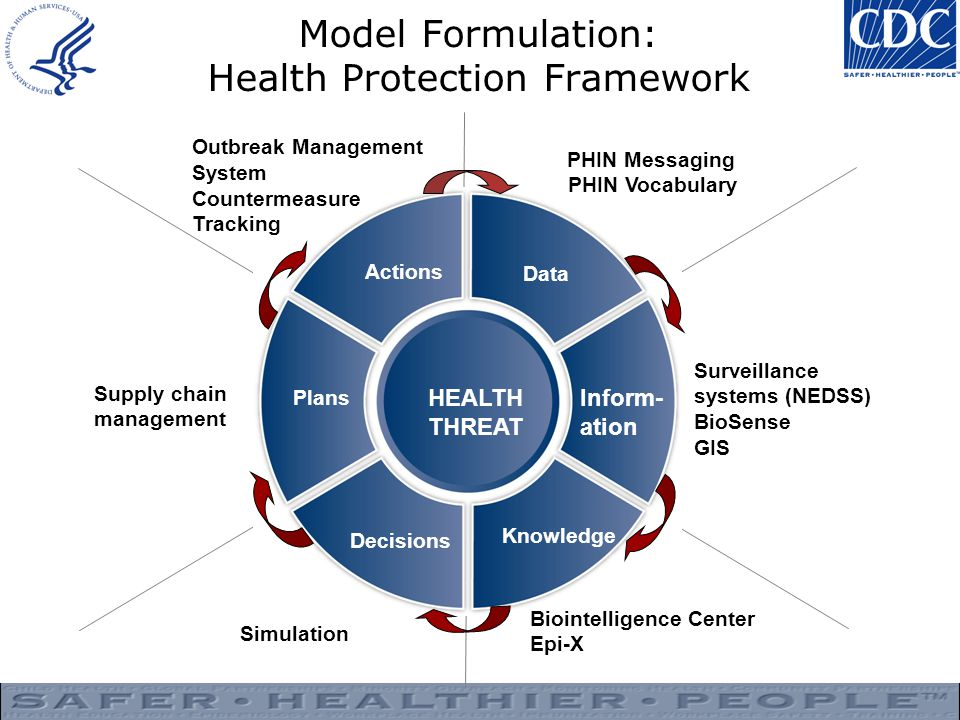 Model Formulation: Health Protection Framework