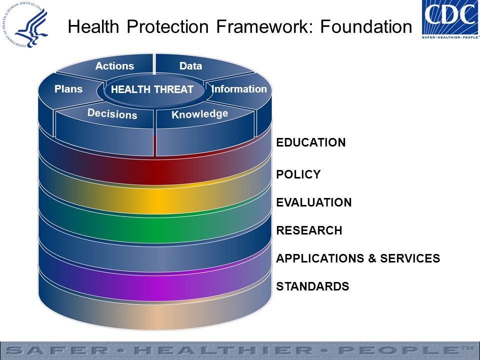 Health Protection Framework: Foundation