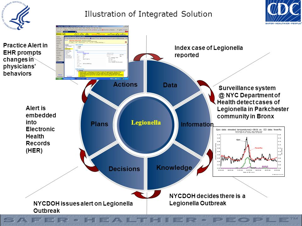 Illustration of Integrated Solution