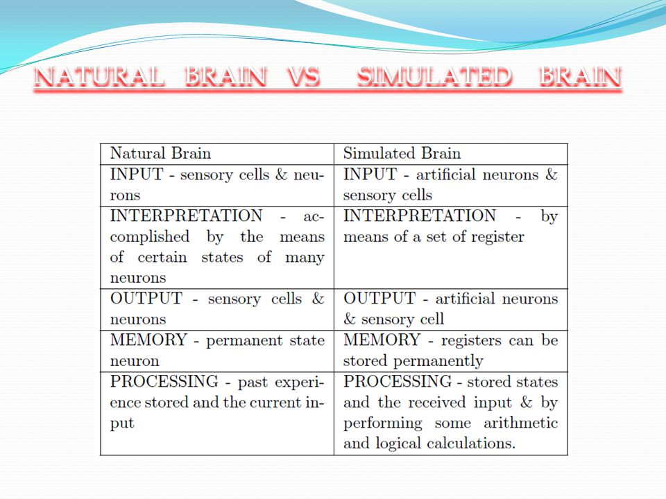 NATURAL BRAIN VS SIMULATED BRAIN