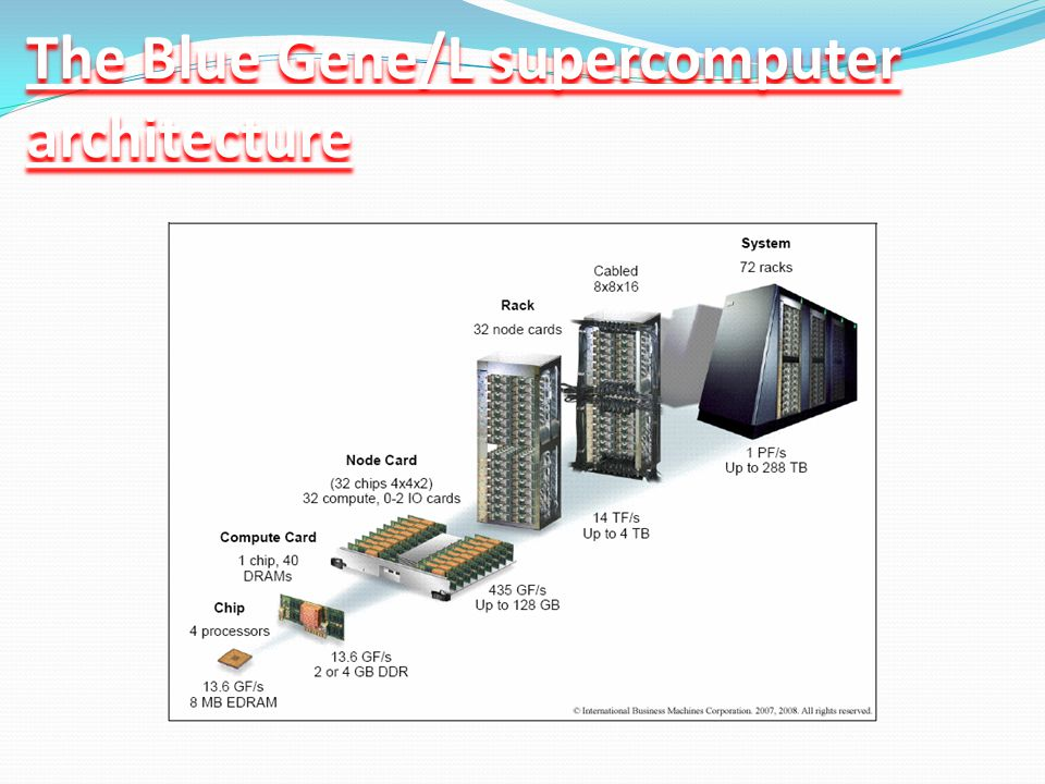 The Blue Gene/L supercomputer architecture