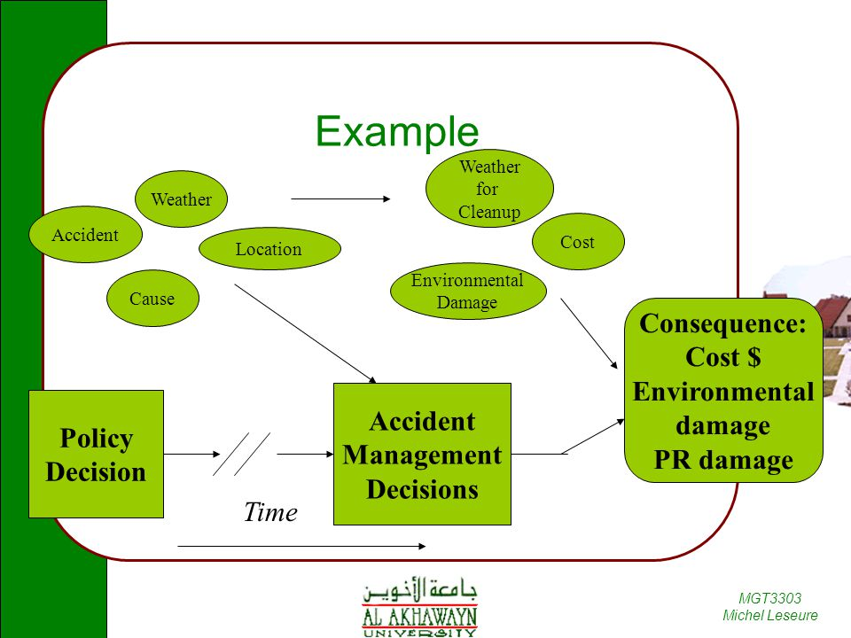 Example Consequence: Cost $ Environmental damage PR damage Accident