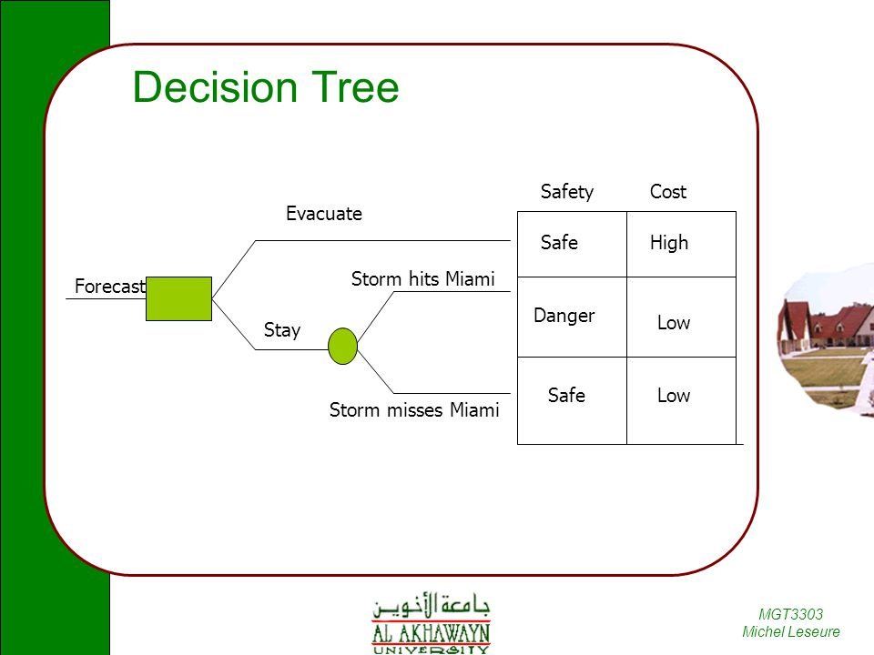 Decision Tree Safety Cost Evacuate Safe High Storm hits Miami Forecast