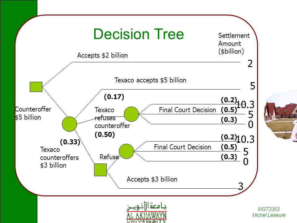 Decision Tree 2 5 10.3 5 10.3 5 3 Settlement Amount ($billion)