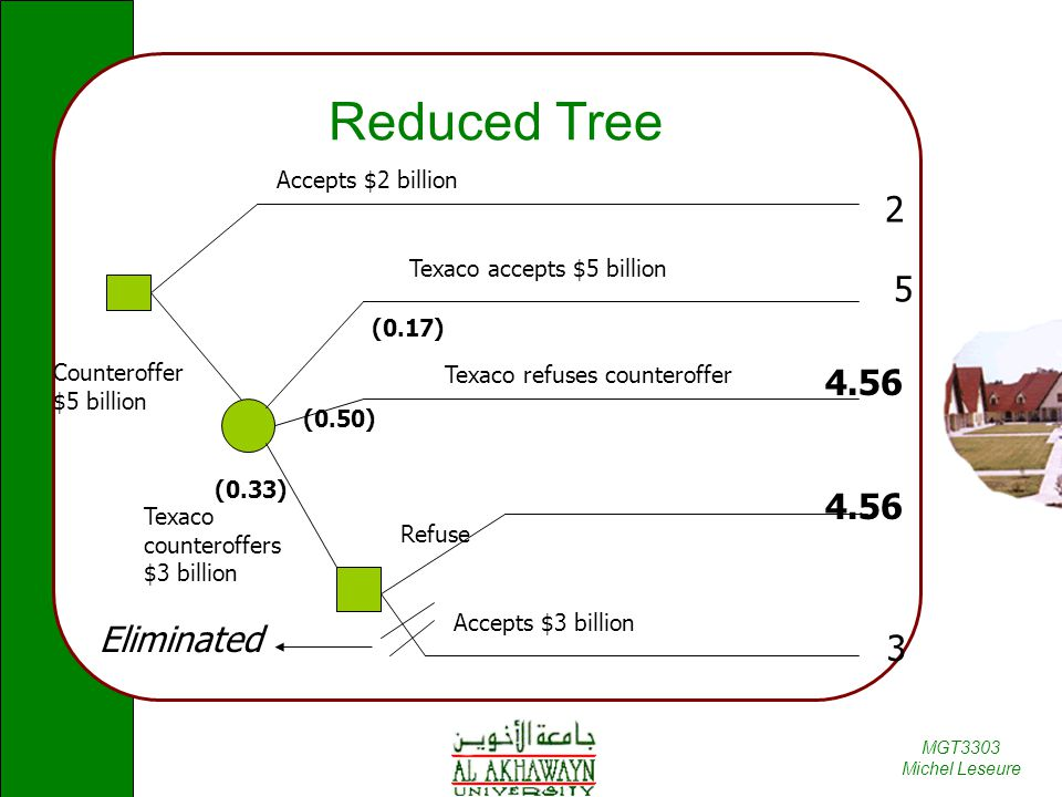 Reduced Tree 2 5 4.56 4.56 Eliminated 3 Accepts $2 billion