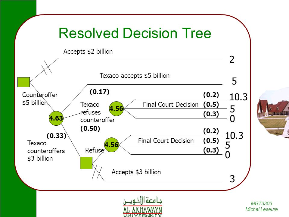 Resolved Decision Tree