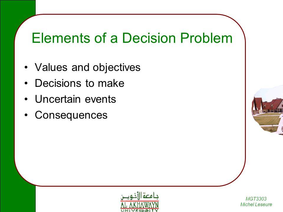 Elements of a Decision Problem