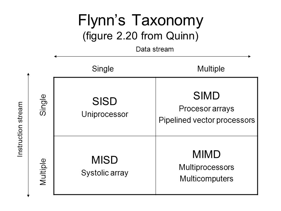 Flynn's Taxonomy (figure 2.20 from Quinn)