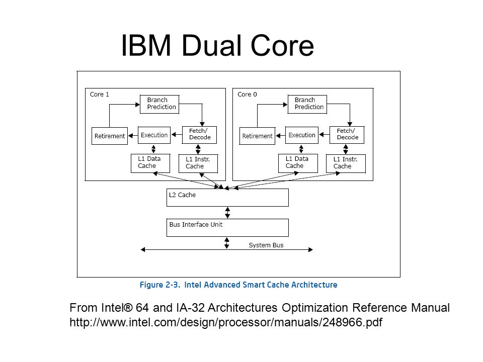 IBM Dual Core From Intel® 64 and IA-32 Architectures Optimization Reference Manual.