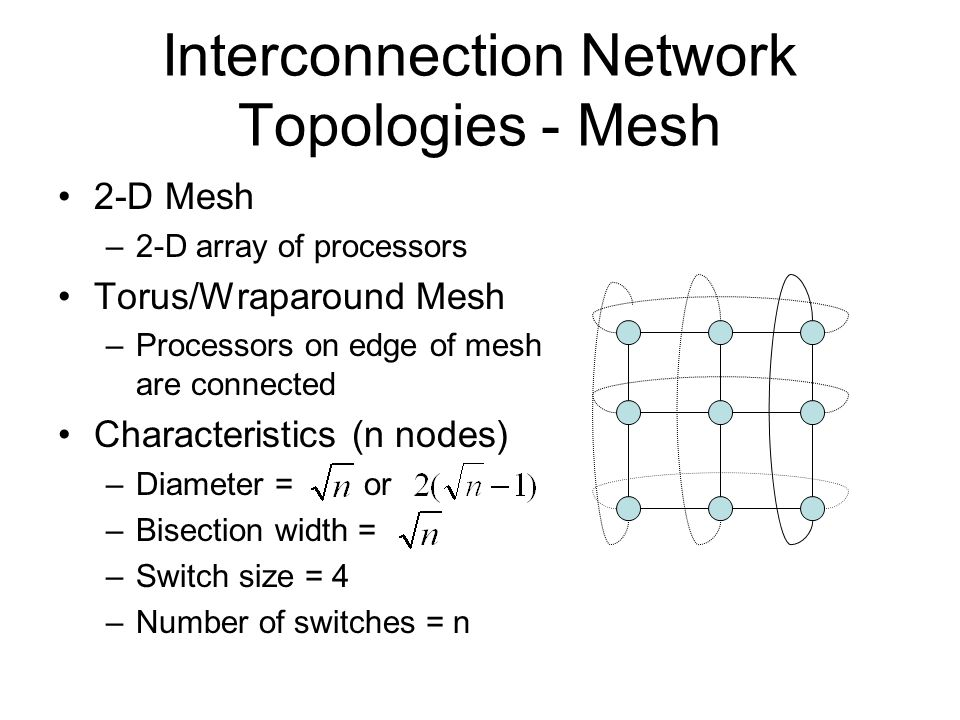 Interconnection Network Topologies - Mesh