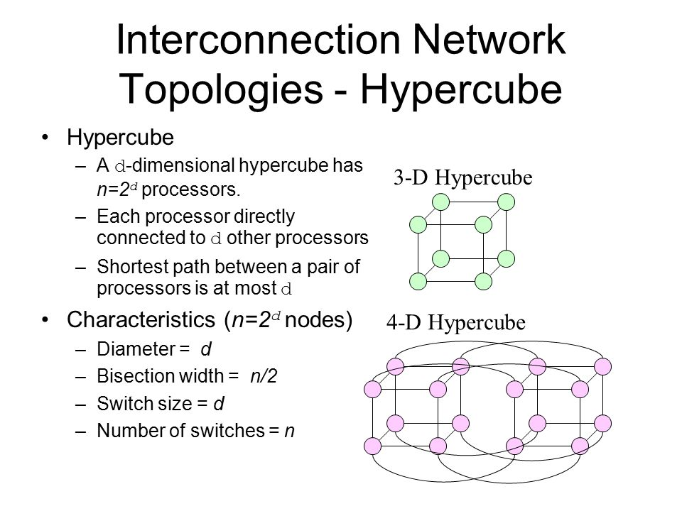 Interconnection Network Topologies - Hypercube