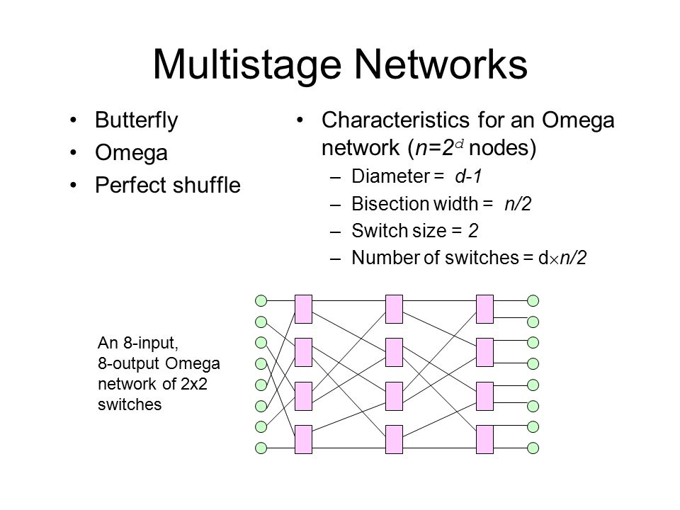 Multistage Networks Butterfly Omega Perfect shuffle