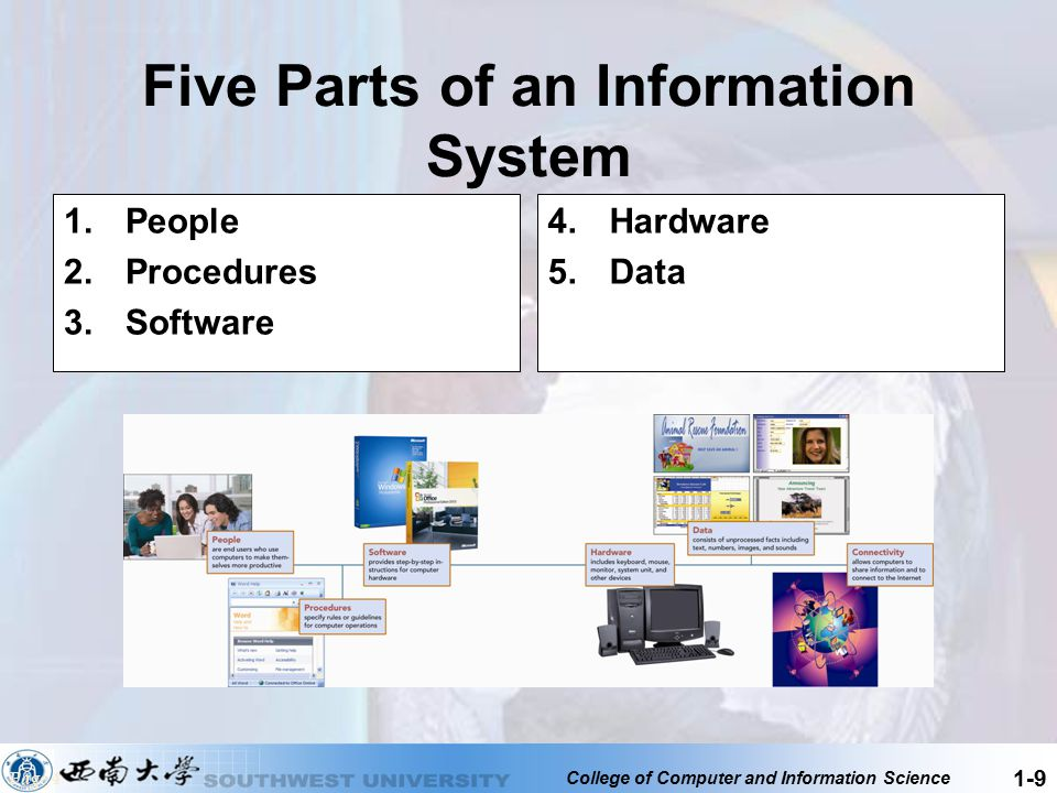 Five Parts of an Information System