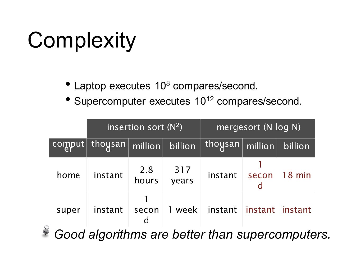 Complexity Good algorithms are better than supercomputers.