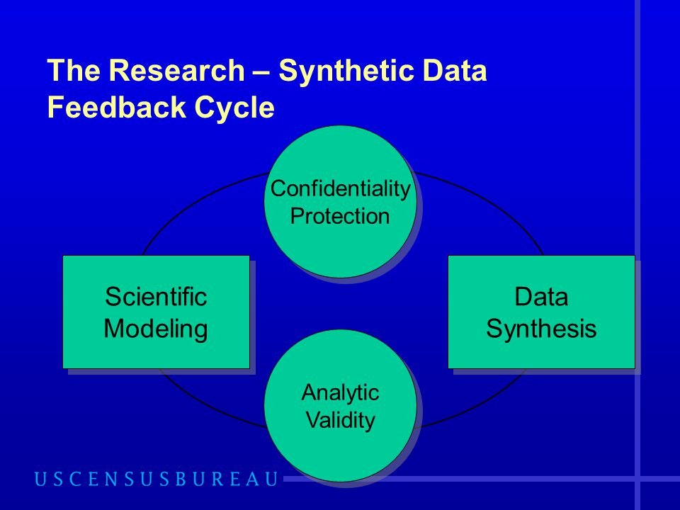 The Research – Synthetic Data Feedback Cycle