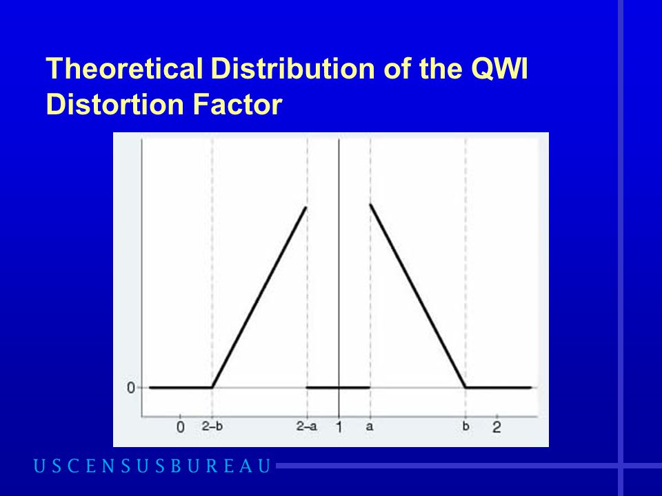 Theoretical Distribution of the QWI Distortion Factor