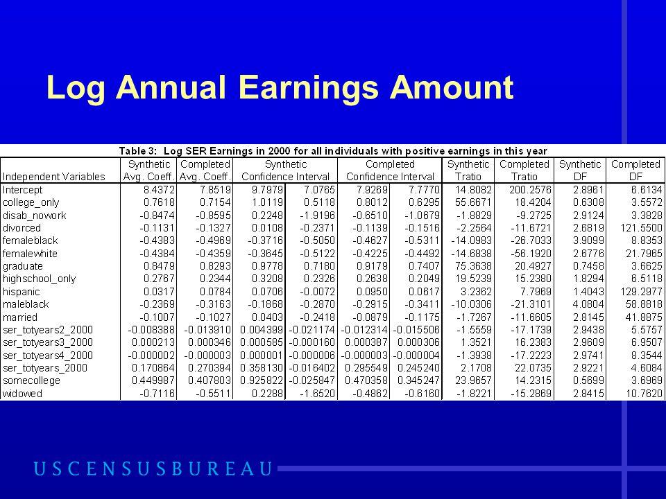 Log Annual Earnings Amount