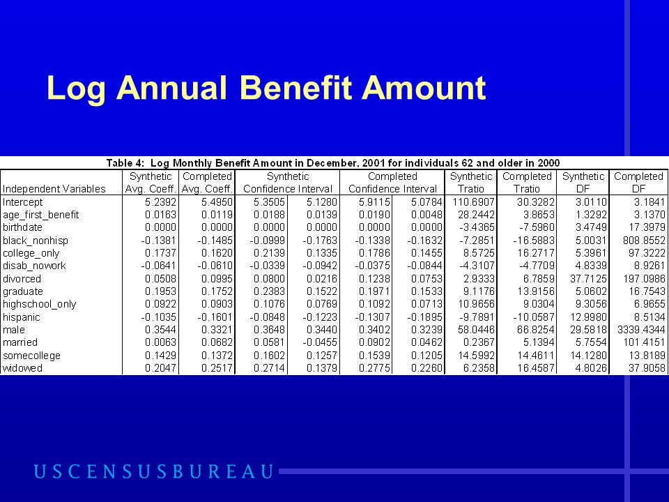 Log Annual Benefit Amount