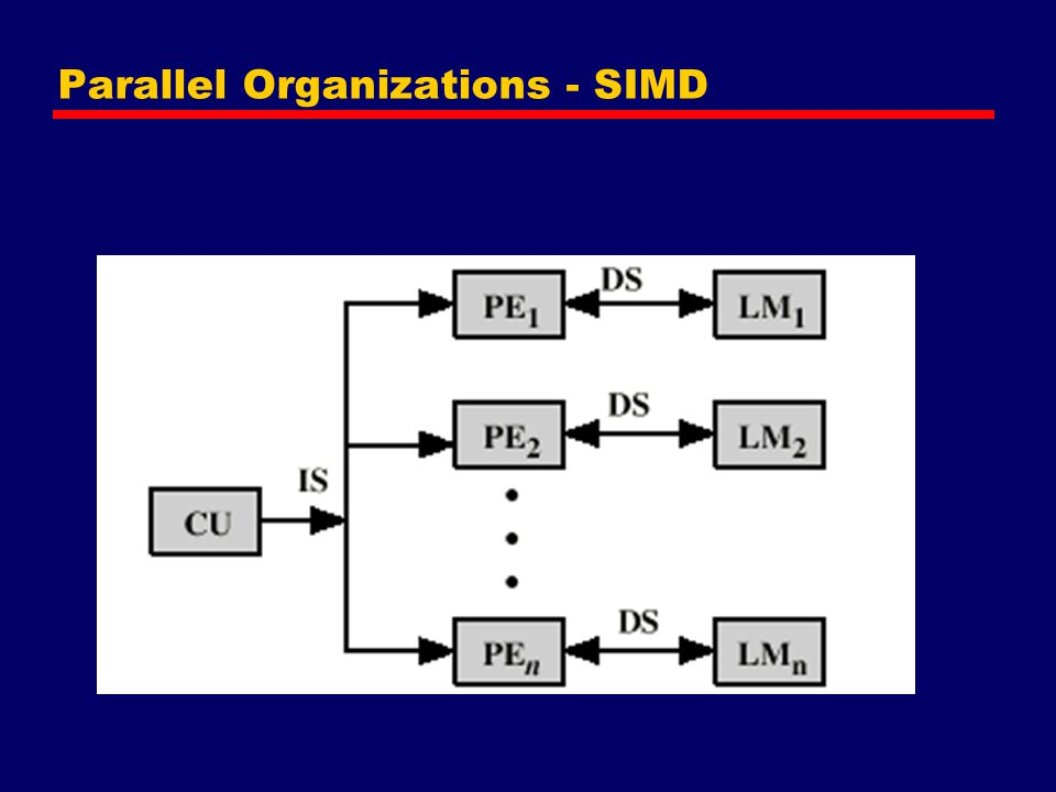 Parallel Organizations - SIMD