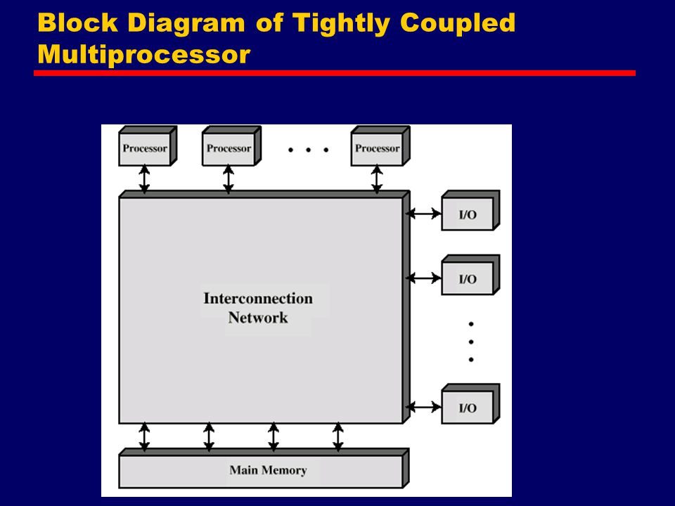 Block Diagram of Tightly Coupled Multiprocessor