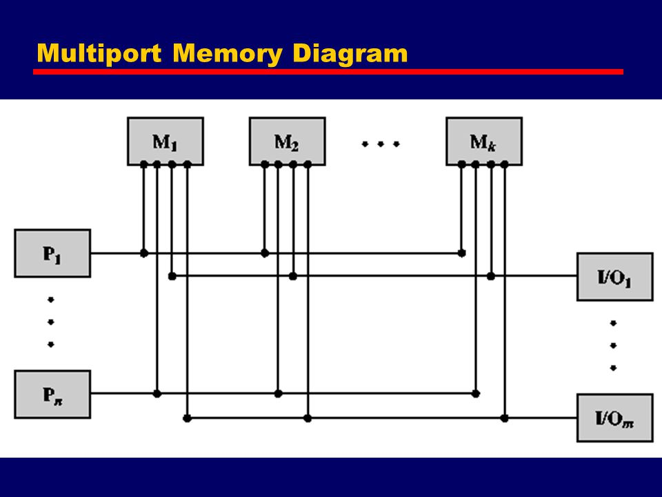 Multiport Memory Diagram