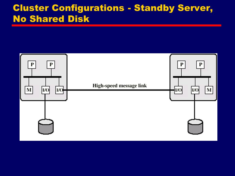 Cluster Configurations - Standby Server, No Shared Disk
