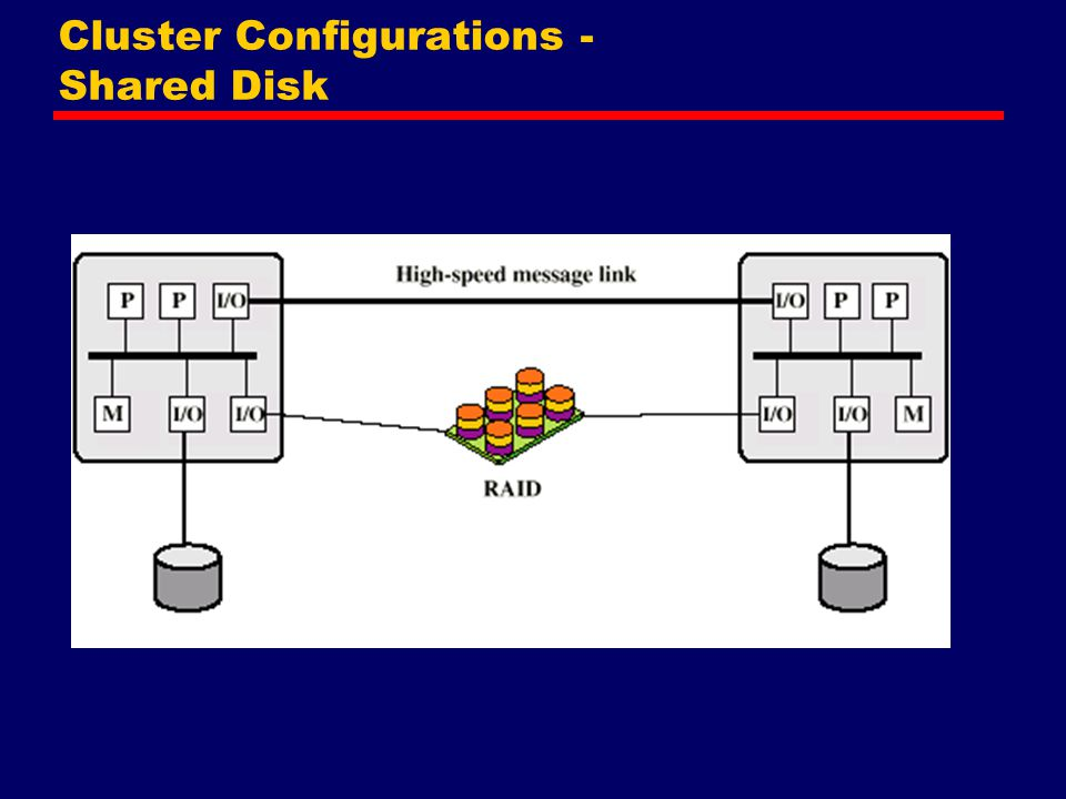 Cluster Configurations - Shared Disk