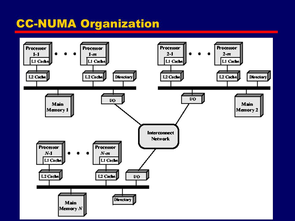 CC-NUMA Organization