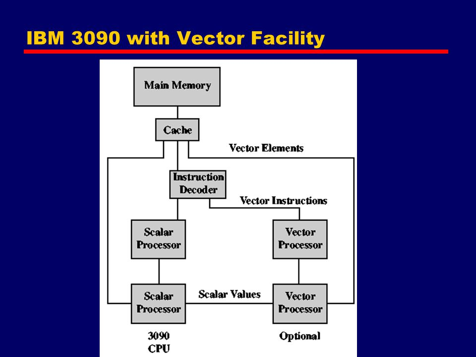 IBM 3090 with Vector Facility