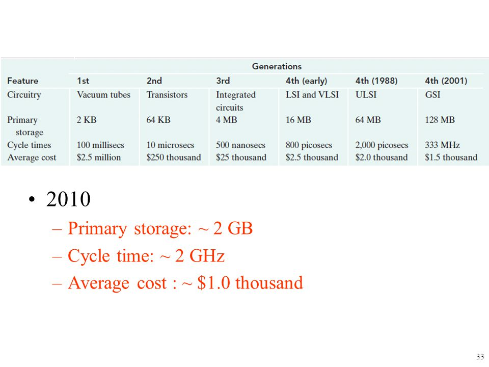 2010 Primary storage: ~ 2 GB Cycle time: ~ 2 GHz