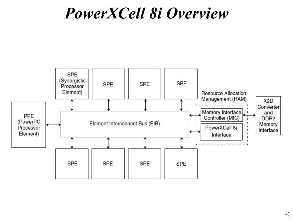 PowerXCell 8i Overview