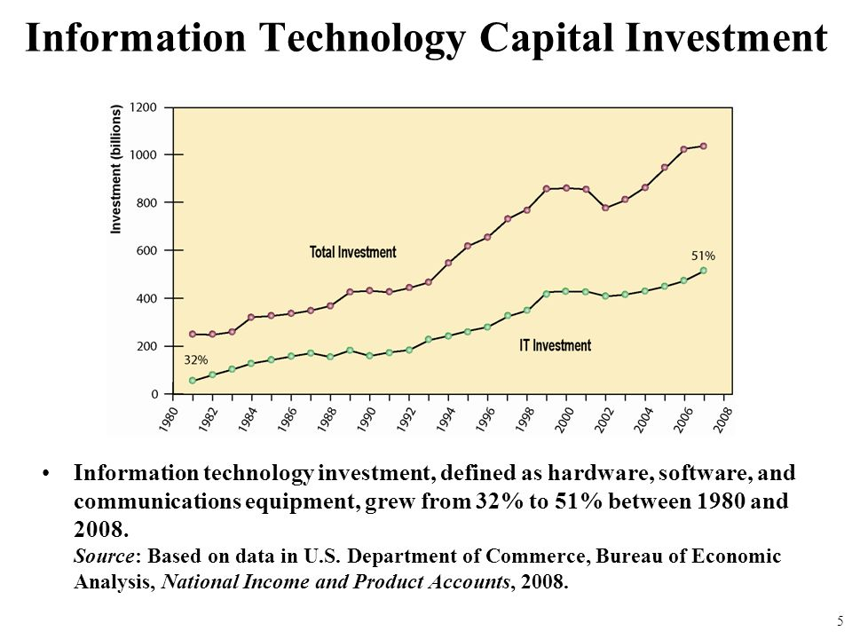 Information Technology Capital Investment