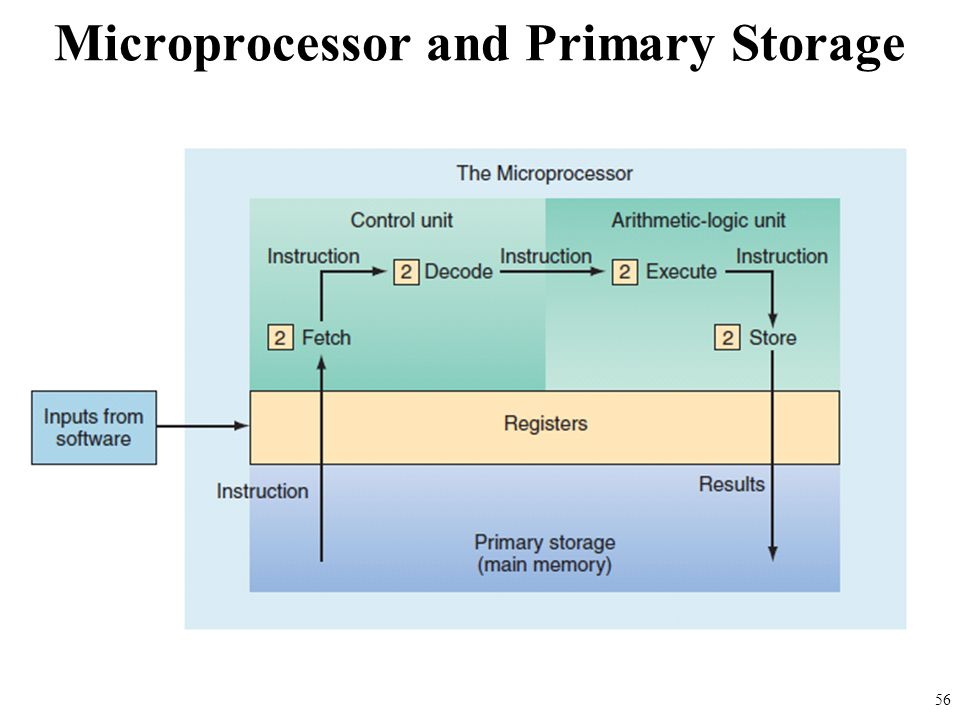 Microprocessor and Primary Storage