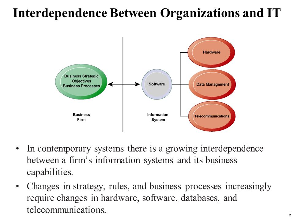 Interdependence Between Organizations and IT