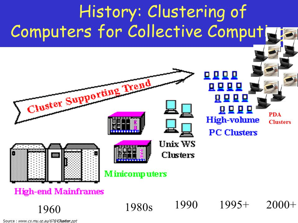 History: Clustering of Computers for Collective Computing