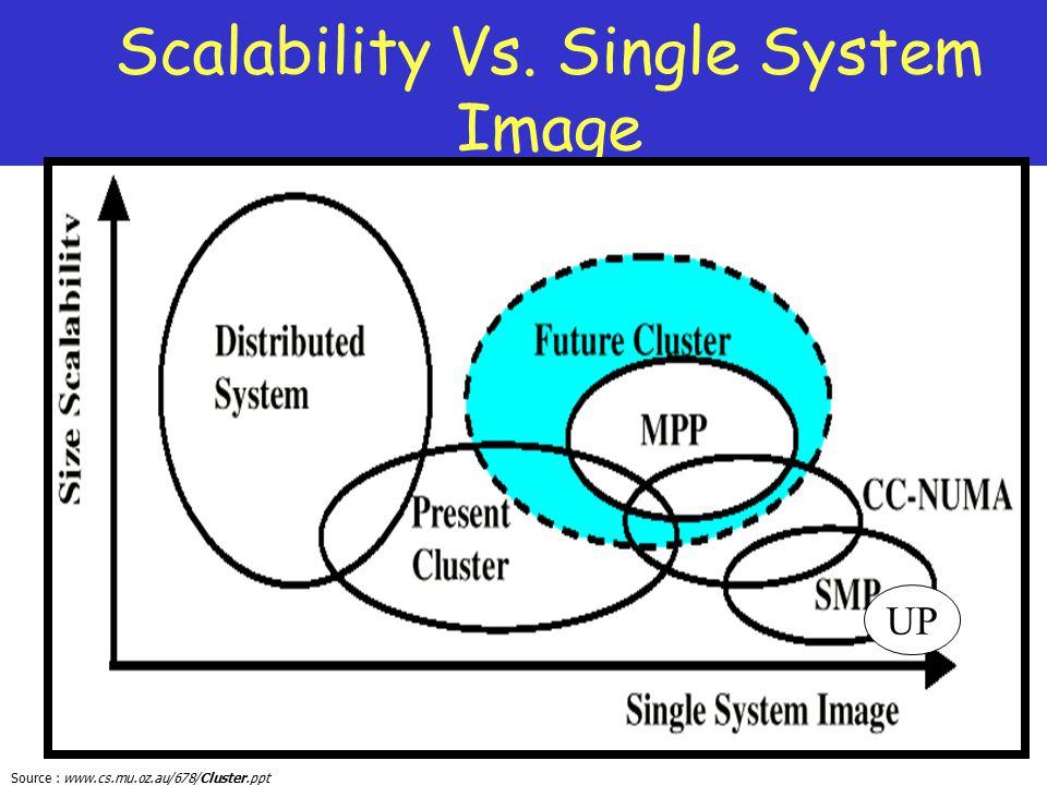 Scalability Vs. Single System Image