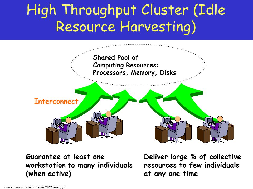 High Throughput Cluster (Idle Resource Harvesting)