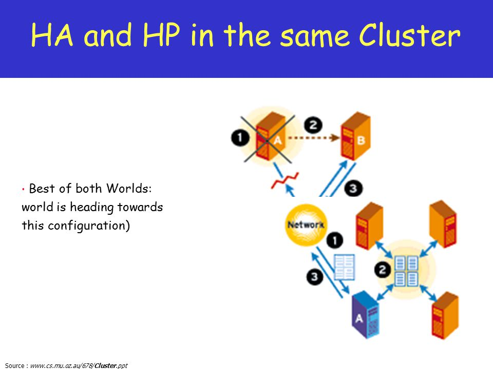 HA and HP in the same Cluster