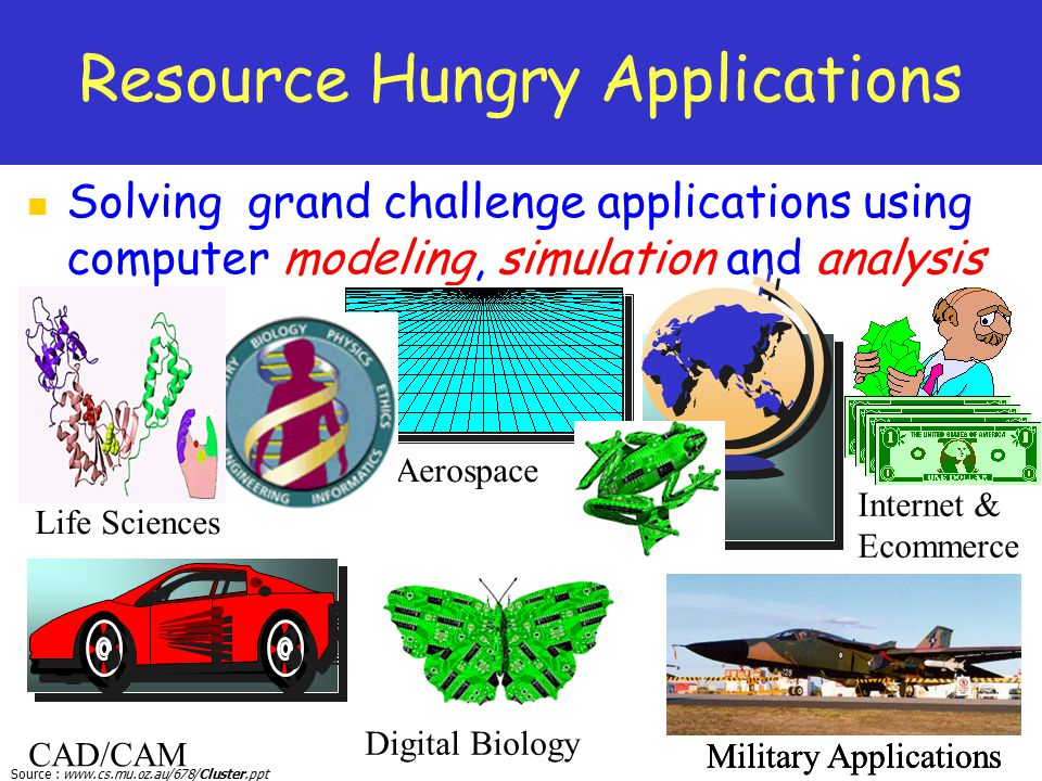 Resource Hungry Applications