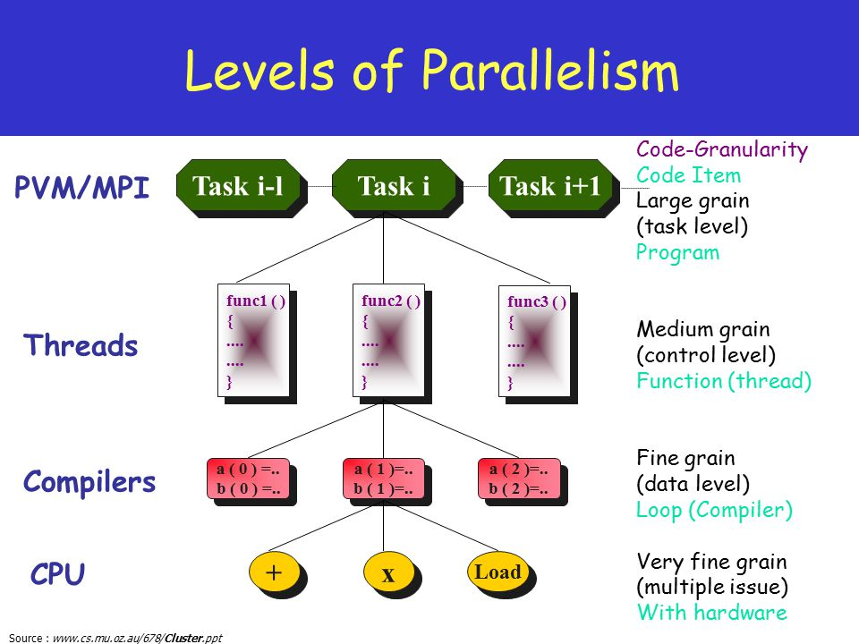 Levels of Parallelism PVM/MPI Threads Compilers CPU Task i-l Task i