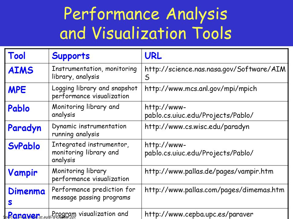Performance Analysis and Visualization Tools